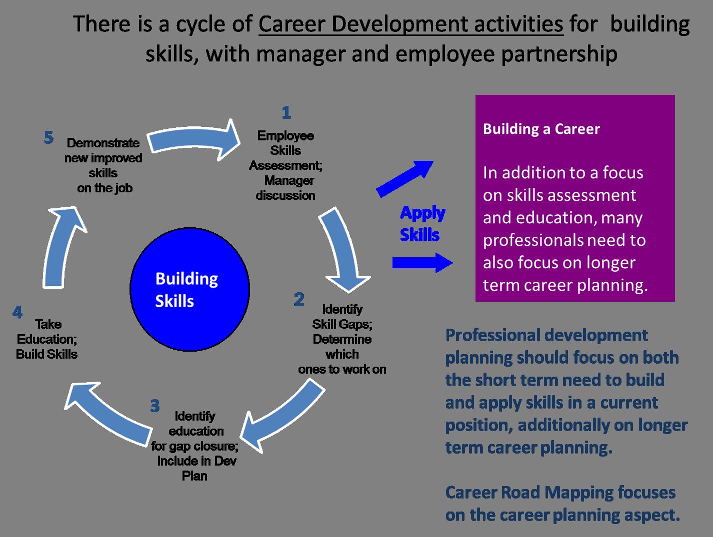 Career Mapping & Career Development Activities