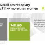 Know Your Worth: Ask For The Salary You Deserve