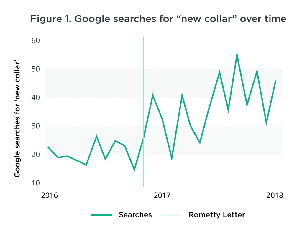Google Searches for New Collar Jobs Over Time