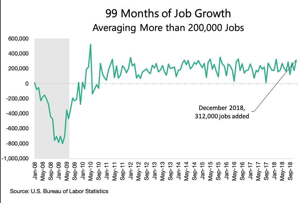 2018 job market