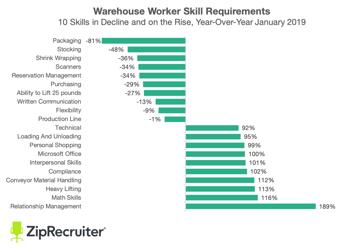 warehouse skill requirements