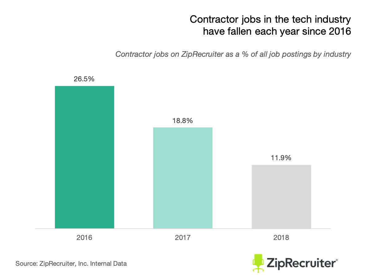 fewer tech workers hired as contractors