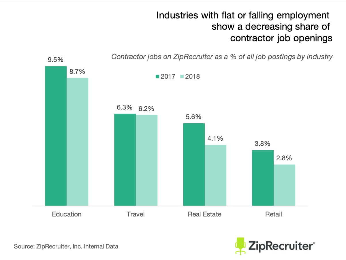 gig employment is declining